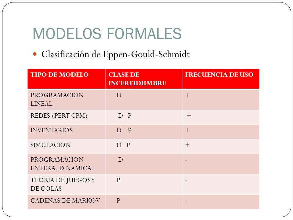 MODELOS FORMALES Clasificación de Eppen-Gould-Schmidt TIPO DE MODELOCLASE DE INCERTIDUMBRE FRECUENCIA DE USO PROGRAMACION LINEAL D+ REDES (PERT CPM) D