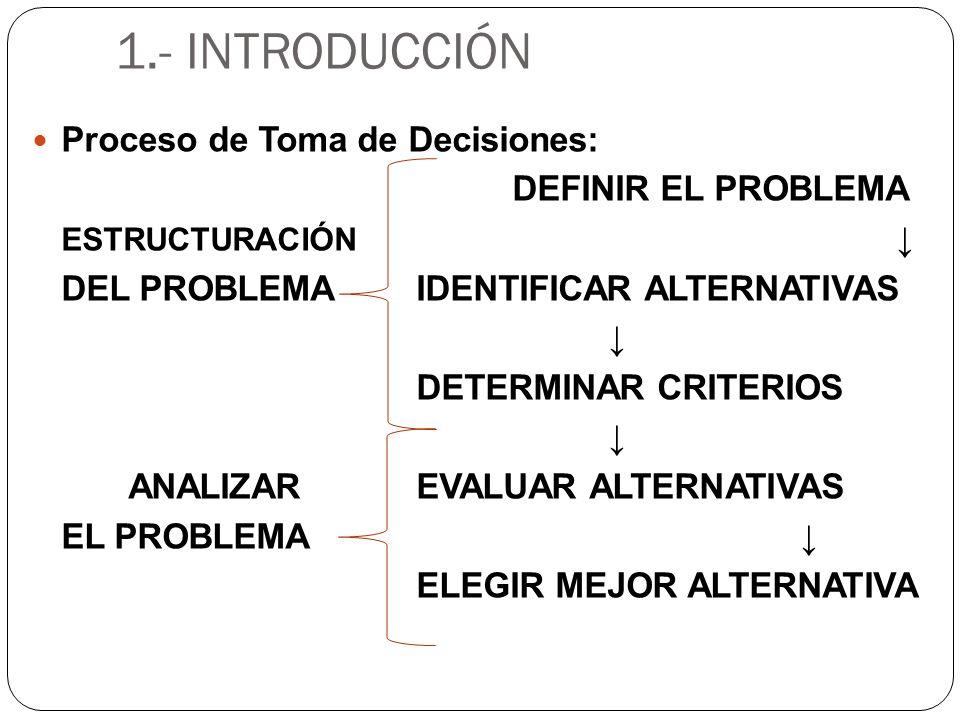 1.- INTRODUCCIÓN Proceso de Toma de Decisiones: DEFINIR EL PROBLEMA ESTRUCTURACIÓN DEL PROBLEMAIDENTIFICAR ALTERNATIVAS DETERMINAR CRITERIOS ANALIZAR