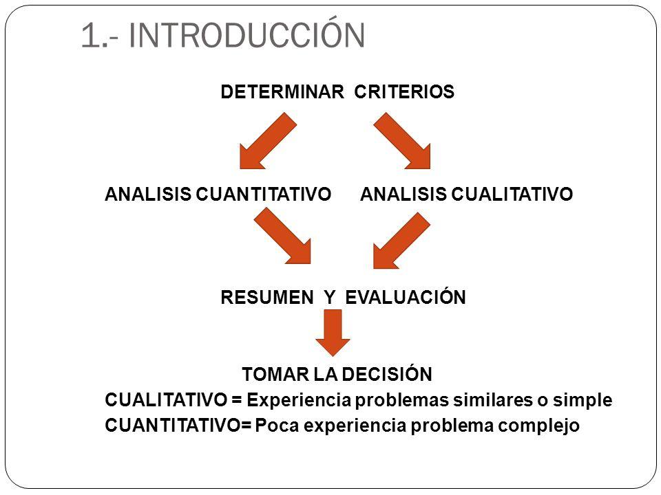 1.- INTRODUCCIÓN DETERMINAR CRITERIOS ANALISIS CUANTITATIVO ANALISIS CUALITATIVO RESUMEN Y EVALUACIÓN TOMAR LA DECISIÓN CUALITATIVO = Experiencia prob