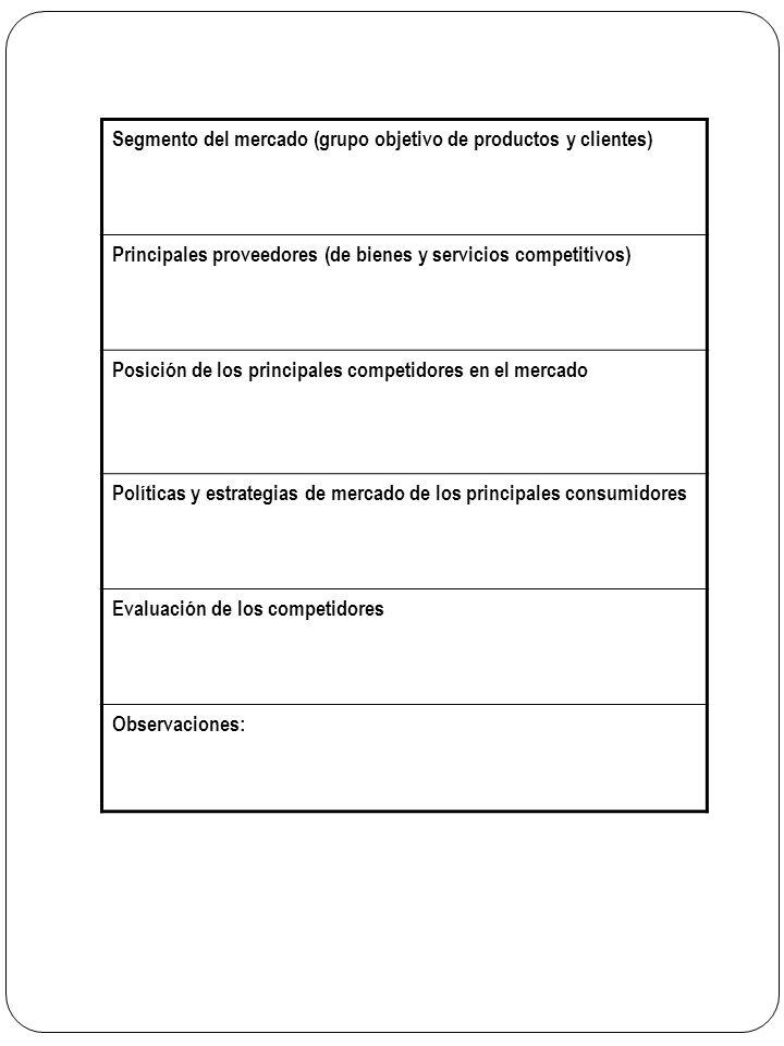 Segmento del mercado (grupo objetivo de productos y clientes) Principales proveedores (de bienes y servicios competitivos) Posición de los principales competidores en el mercado Políticas y estrategias de mercado de los principales consumidores Evaluación de los competidores Observaciones: