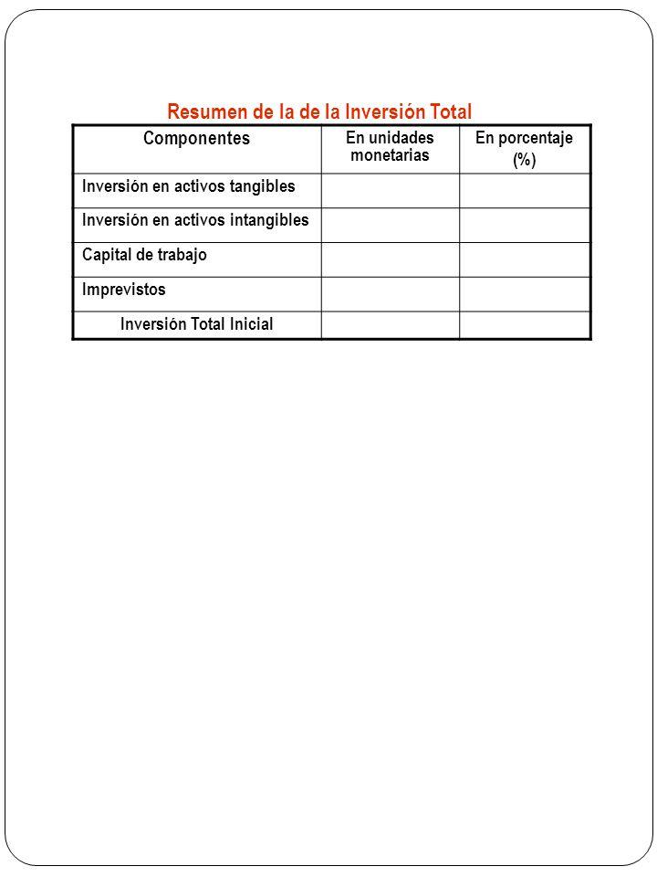 Resumen de la de la Inversión Total Componentes En unidades monetarias En porcentaje (%) Inversión en activos tangibles Inversión en activos intangibles Capital de trabajo Imprevistos Inversión Total Inicial
