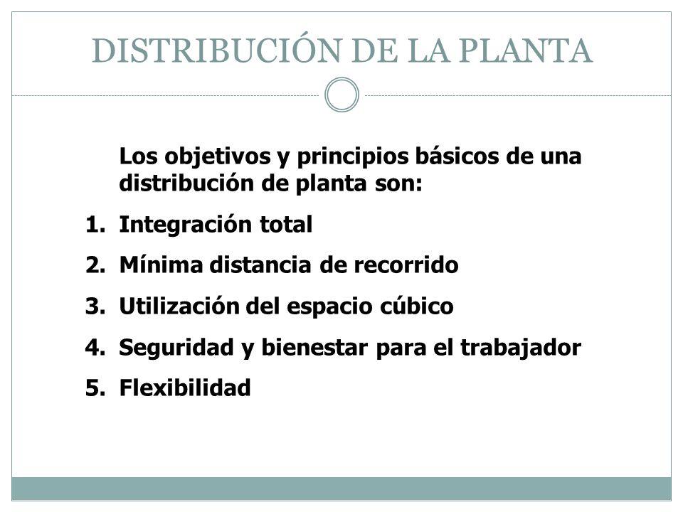 DISTRIBUCIÓN DE LA PLANTA Los objetivos y principios básicos de una distribución de planta son: 1.Integración total 2.Mínima distancia de recorrido 3.