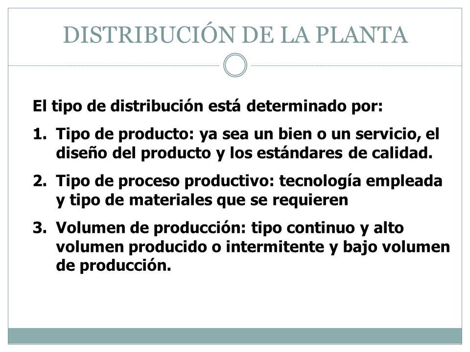 DISTRIBUCIÓN DE LA PLANTA El tipo de distribución está determinado por: 1.Tipo de producto: ya sea un bien o un servicio, el diseño del producto y los