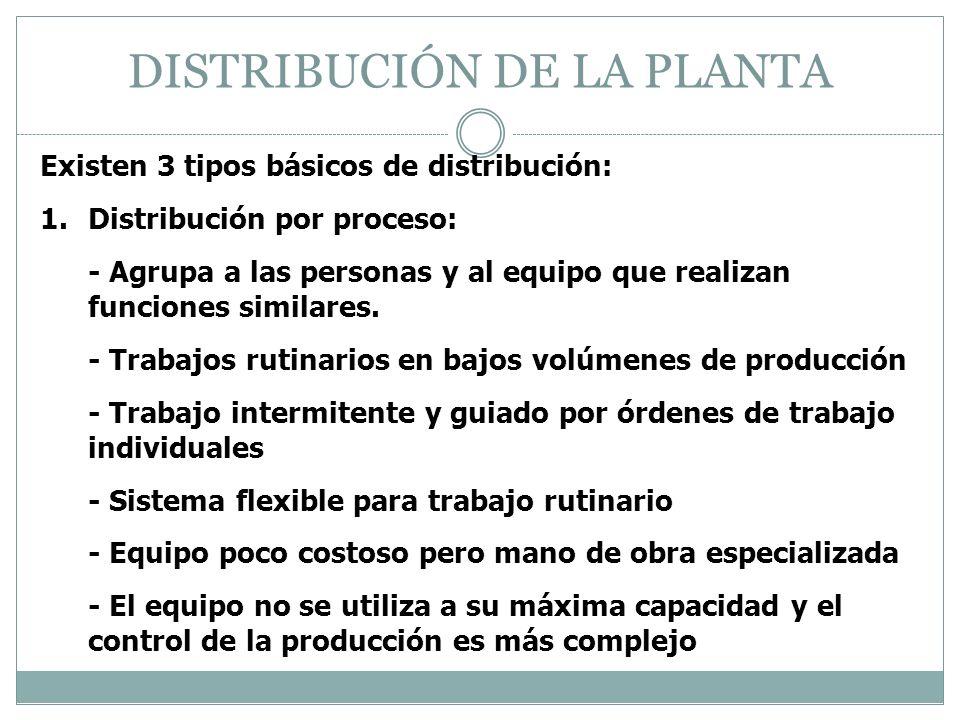 DISTRIBUCIÓN DE LA PLANTA Existen 3 tipos básicos de distribución: 1.Distribución por proceso: - Agrupa a las personas y al equipo que realizan funcio