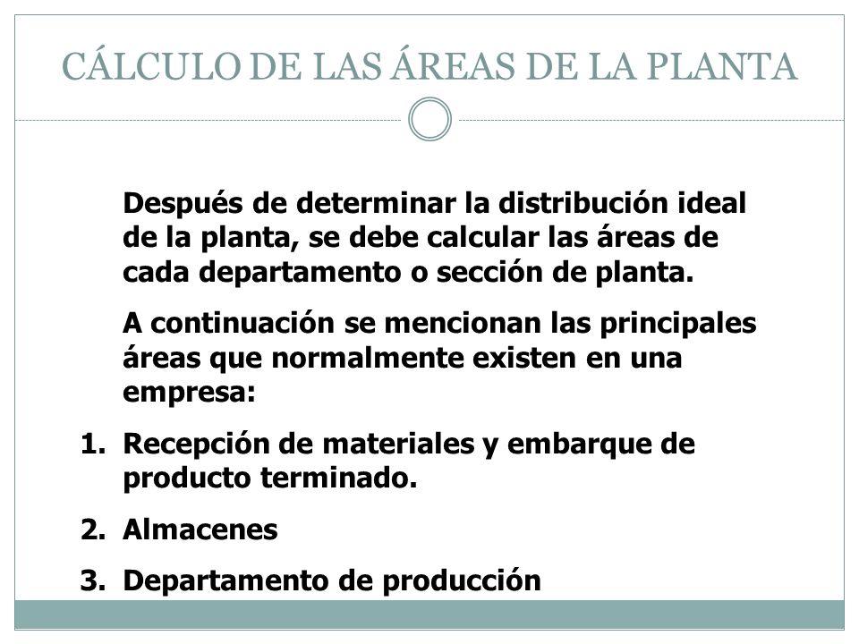 CÁLCULO DE LAS ÁREAS DE LA PLANTA Después de determinar la distribución ideal de la planta, se debe calcular las áreas de cada departamento o sección