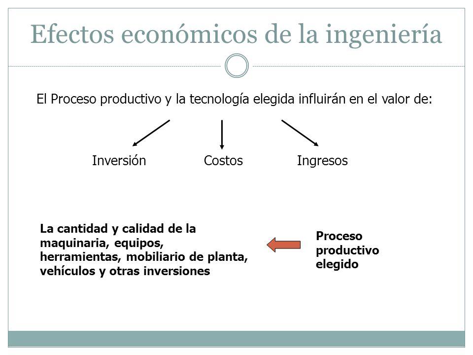 Efectos económicos de la ingeniería El Proceso productivo y la tecnología elegida influirán en el valor de: InversiónCostosIngresos La cantidad y cali