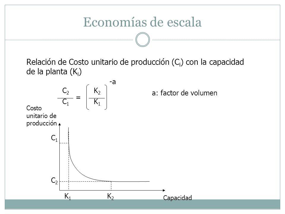 Economías de escala Relación de Costo unitario de producción (C i ) con la capacidad de la planta (K i ) C2C2 C1C1 K2K2 K1K1 = -a a: factor de volumen