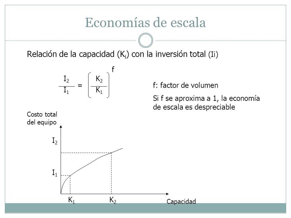 Economías de escala Relación de la capacidad (K i ) con la inversión total (Ii) I2I2 I1I1 K2K2 K1K1 = f f: factor de volumen Si f se aproxima a 1, la