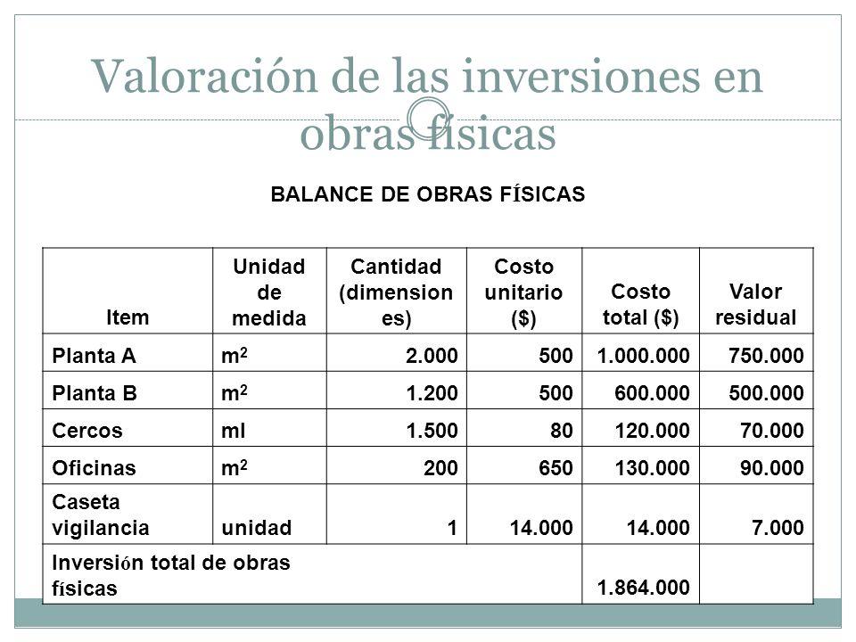 Valoración de las inversiones en obras físicas BALANCE DE OBRAS F Í SICAS Item Unidad de medida Cantidad (dimension es) Costo unitario ($) Costo total