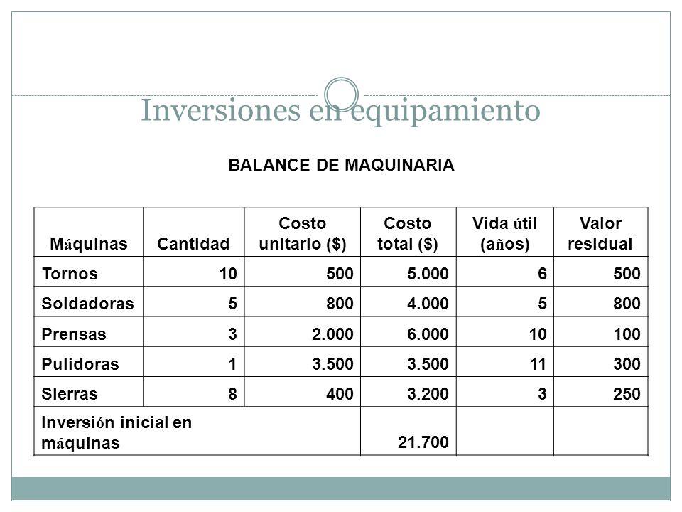 Inversiones en equipamiento BALANCE DE MAQUINARIA M á quinasCantidad Costo unitario ($) Costo total ($) Vida ú til (a ñ os) Valor residual Tornos10500