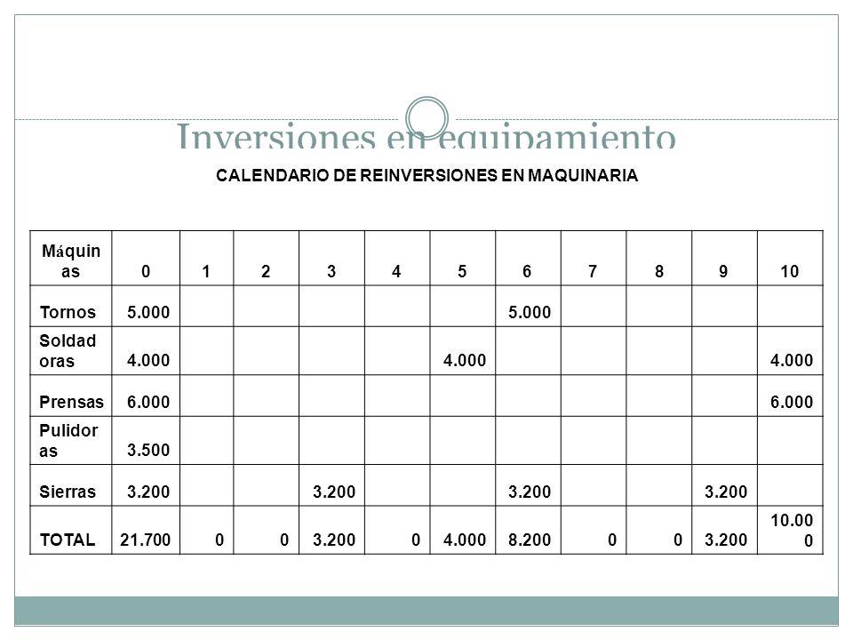 Inversiones en equipamiento CALENDARIO DE REINVERSIONES EN MAQUINARIA M á quin as012345678910 Tornos5.000 Soldad oras4.000 Prensas6.000 Pulidor as3.50