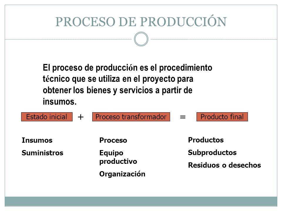 PROCESO DE PRODUCCIÓN Se selecciona una determinada tecnolog í a Conjunto de conocimientos t é cnicos, equipos y procesos que se emplean para desarrollar una determinada funci ó n de producci ó n