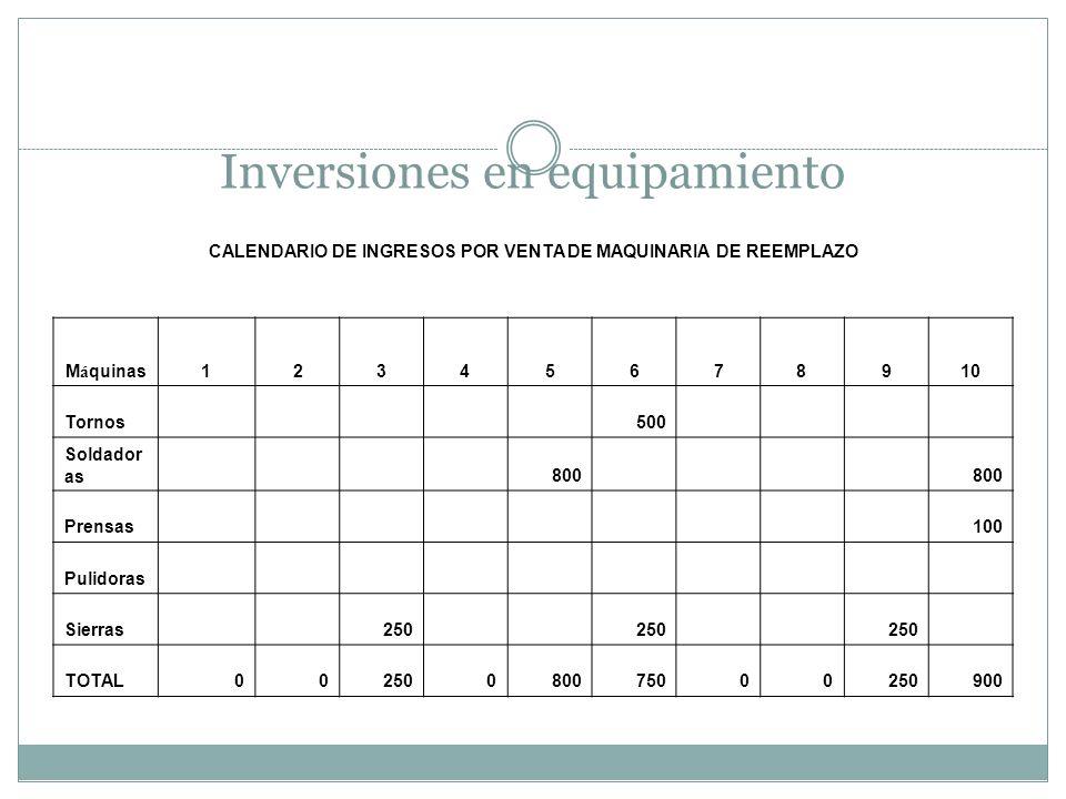 Inversiones en equipamiento CALENDARIO DE INGRESOS POR VENTA DE MAQUINARIA DE REEMPLAZO M á quinas12345678910 Tornos 500 Soldador as 800 Prensas 100 P