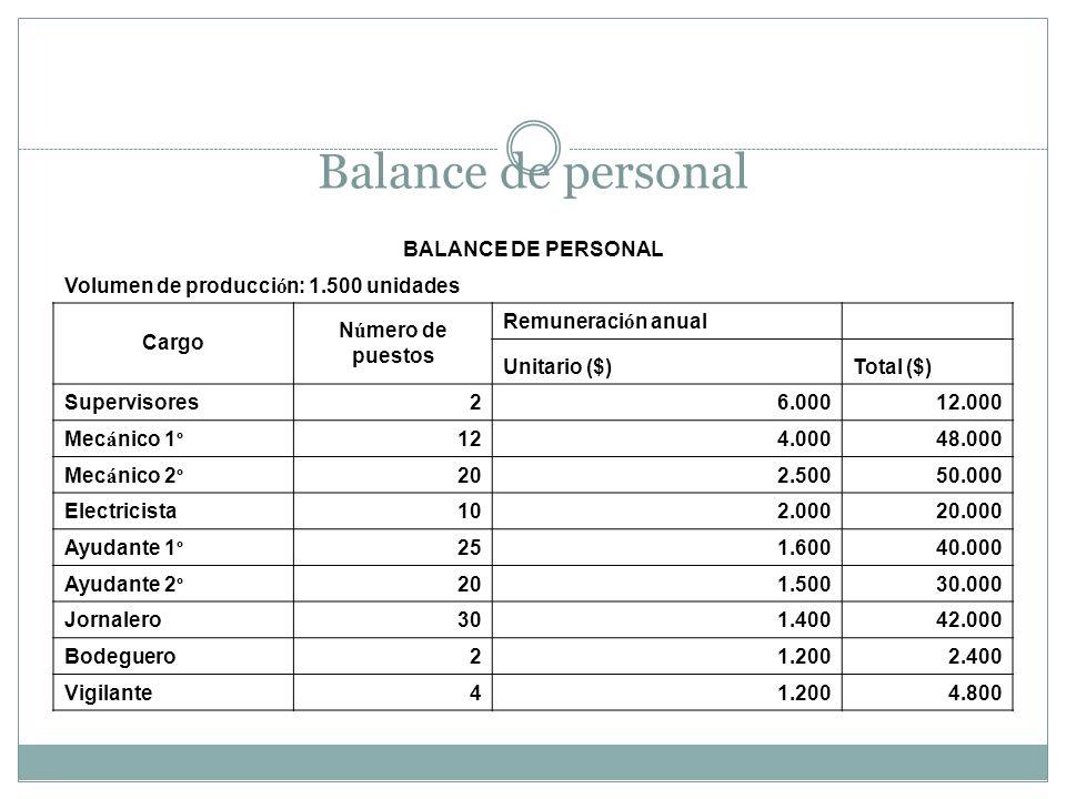 Balance de personal BALANCE DE PERSONAL Volumen de producci ó n: 1.500 unidades Cargo Número de puestos Remuneraci ó n anual Unitario ($)Total ($) Sup