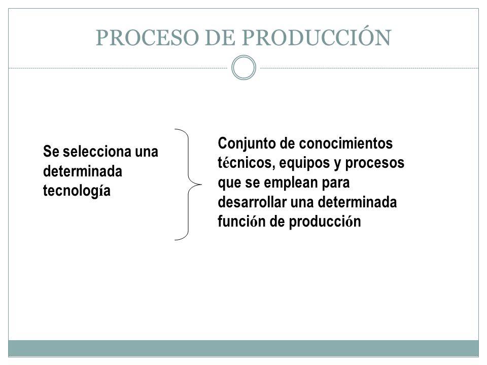 PROCESO DE PRODUCCIÓN Se selecciona una determinada tecnolog í a Conjunto de conocimientos t é cnicos, equipos y procesos que se emplean para desarrol