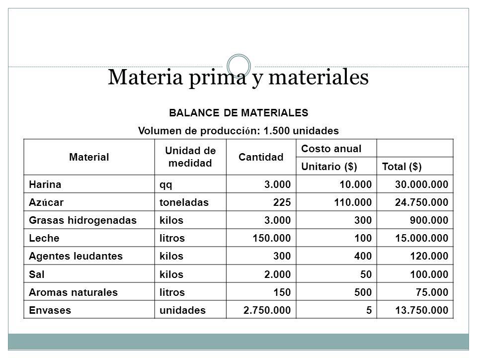 Materia prima y materiales BALANCE DE MATERIALES Volumen de producci ó n: 1.500 unidades Material Unidad de medidad Cantidad Costo anual Unitario ($)T