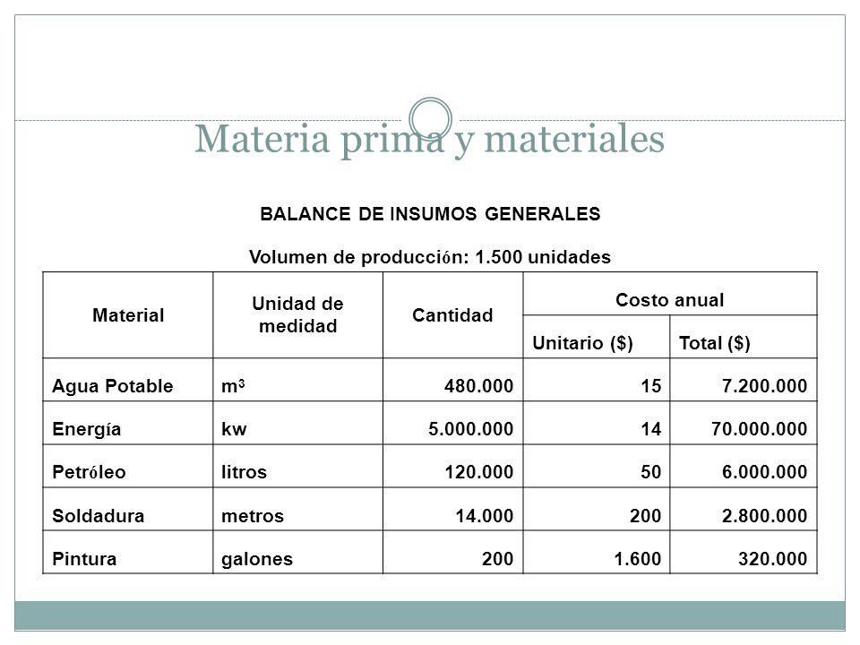Materia prima y materiales BALANCE DE INSUMOS GENERALES Volumen de producci ó n: 1.500 unidades Material Unidad de medidad Cantidad Costo anual Unitar