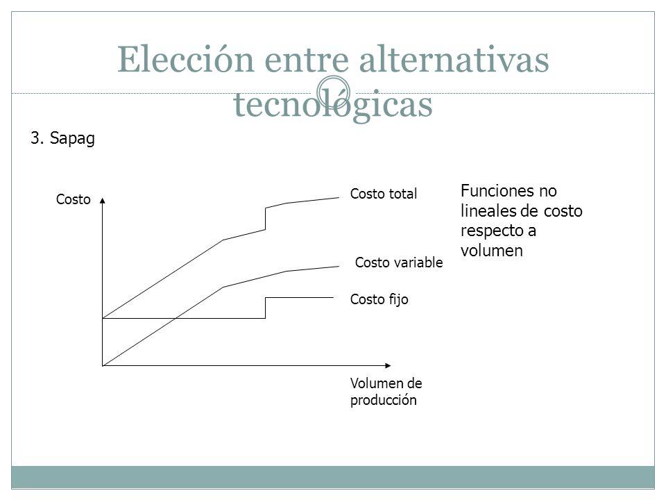Elección entre alternativas tecnológicas 3. Sapag Costo Volumen de producción Costo total Costo variable Costo fijo Funciones no lineales de costo res