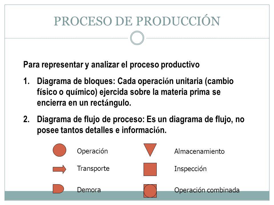 PROCESO DE PRODUCCIÓN Para representar y analizar el proceso productivo 1.Diagrama de bloques: Cada operaci ó n unitaria (cambio f í sico o qu í mico)