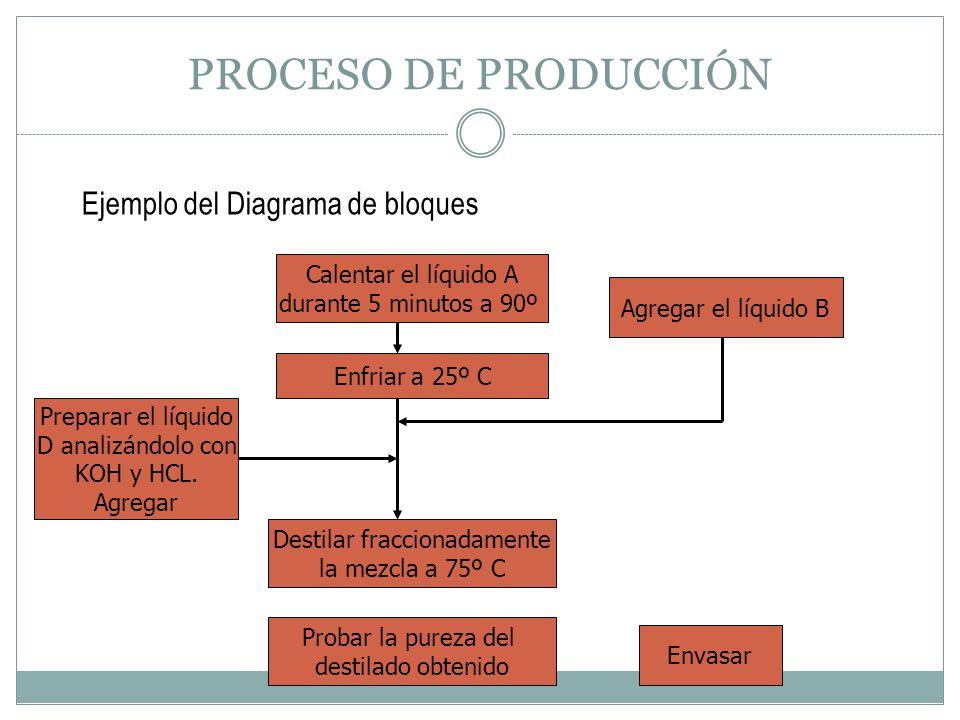 PROCESO DE PRODUCCIÓN Ejemplo del Diagrama de bloques Calentar el líquido A durante 5 minutos a 90º Enfriar a 25º C Agregar el líquido B Preparar el l