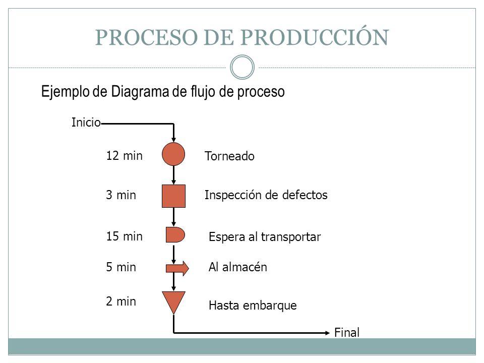 PROCESO DE PRODUCCIÓN Ejemplo de Diagrama de flujo de proceso Torneado Al almacén Espera al transportar Hasta embarque Inspección de defectos Inicio 1