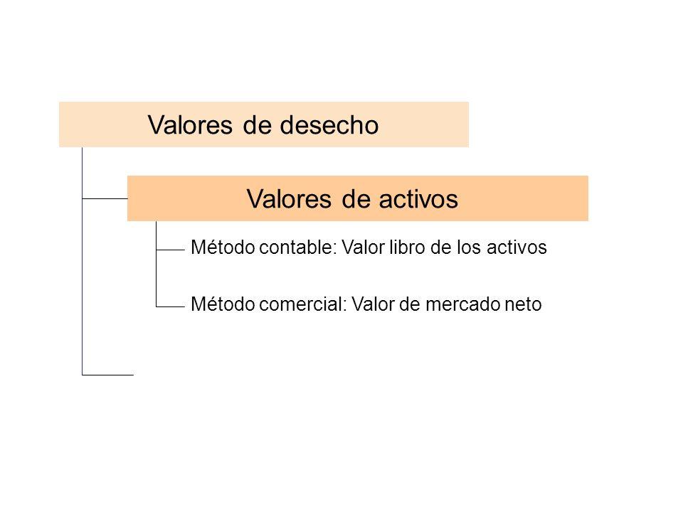 Valores de desecho Valores de activos Método contable: Valor libro de los activos Método comercial: Valor de mercado neto