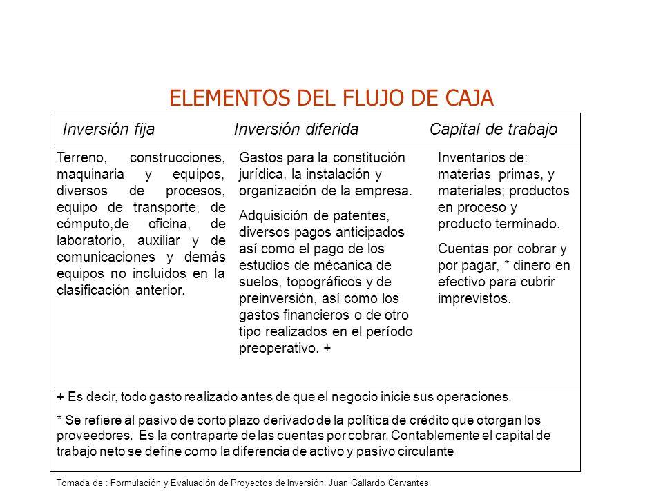 ELEMENTOS DEL FLUJO DE CAJA Inversión fija Inversión diferida Capital de trabajo Terreno, construcciones, maquinaria y equipos, diversos de procesos,