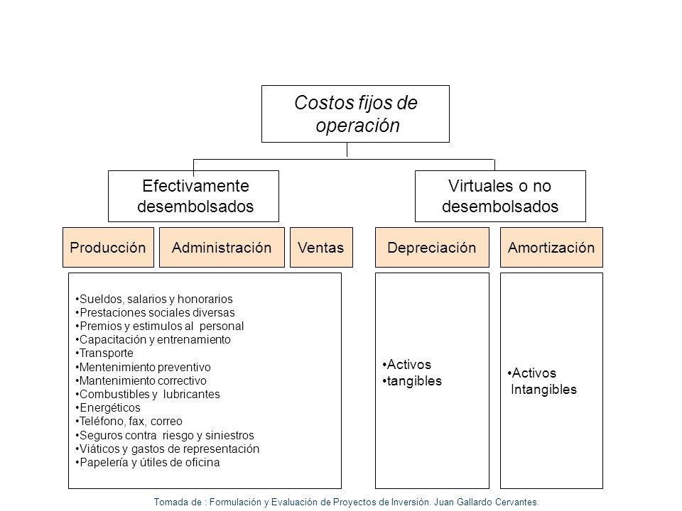 Costos fijos de operación Ventas Efectivamente desembolsados Depreciación Virtuales o no desembolsados AmortizaciónProducciónAdministración Sueldos, s