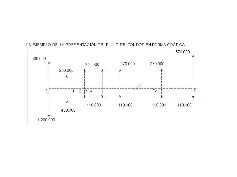 1.200.000 500.000 200.000 270.000 570.000 110.000 460.000 110.000 01 23 4 T UN EJEMPLO DE LA PRESENTACIÓN DEL FLUJO DE FONDOS EN FORMA GRÁFICA T-1
