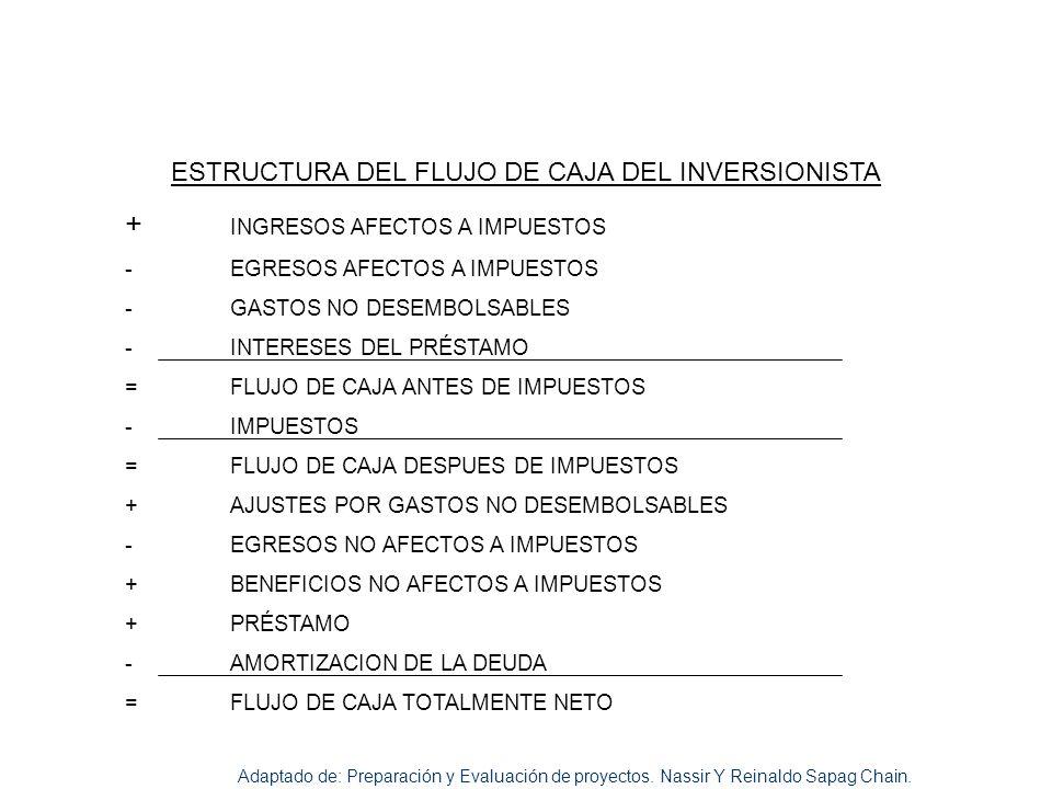 ESTRUCTURA DEL FLUJO DE CAJA DEL INVERSIONISTA + INGRESOS AFECTOS A IMPUESTOS - EGRESOS AFECTOS A IMPUESTOS - GASTOS NO DESEMBOLSABLES - INTERESES DEL