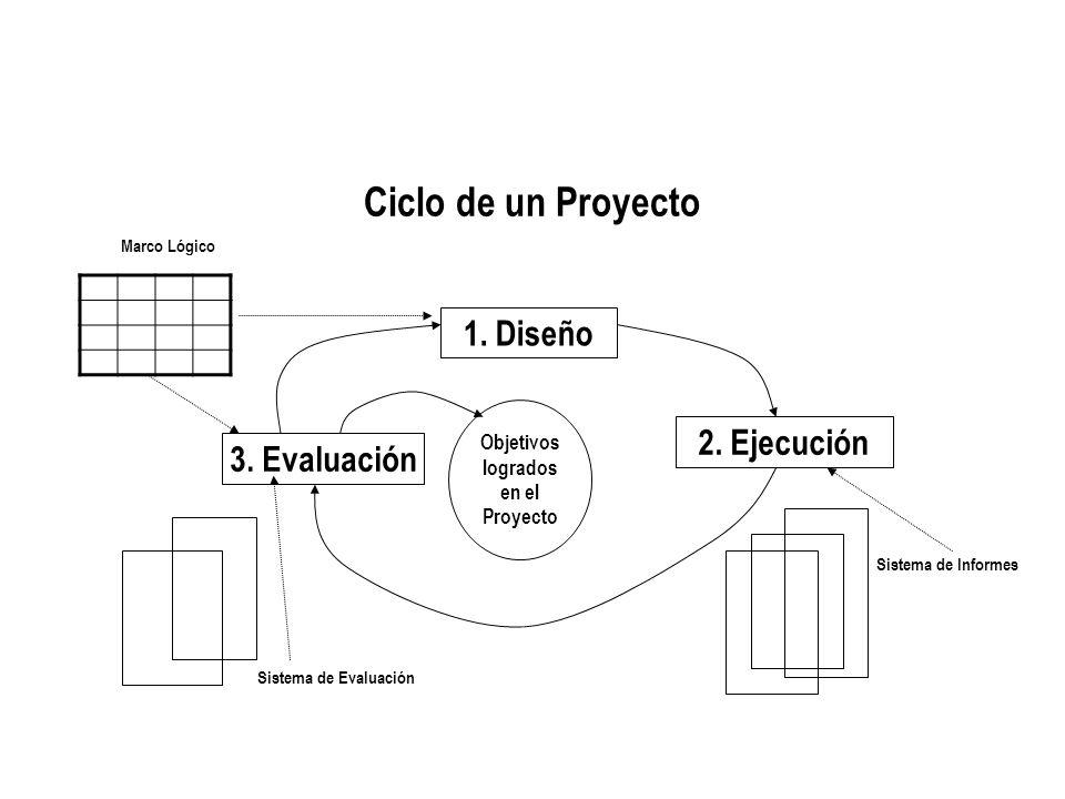 Ciclo de un Proyecto 1. Diseño 2. Ejecución 3. Evaluación Objetivos logrados en el Proyecto Marco Lógico Sistema de Evaluación Sistema de Informes
