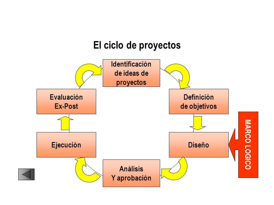El ciclo de proyectos Identificación de ideas de proyectos Definición de objetivos Diseño Evaluación Ex-Post Ejecución Análisis Y aprobación MARCO LOG