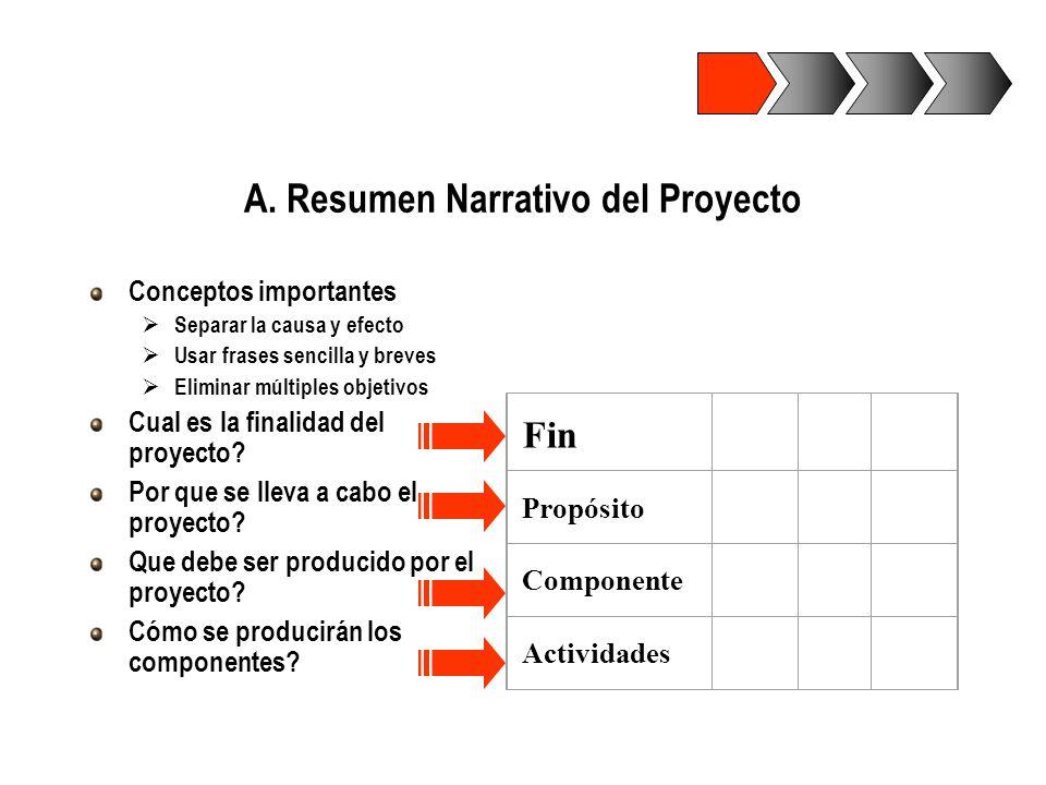 A.Resumen Narrativo del Proyecto JERARQUIA DE OBJETIVOS Notar: El propósito debe contribuir significativamente al logro del FIN Los componentes/resultados son necesarios para lograr el propósito Para que.