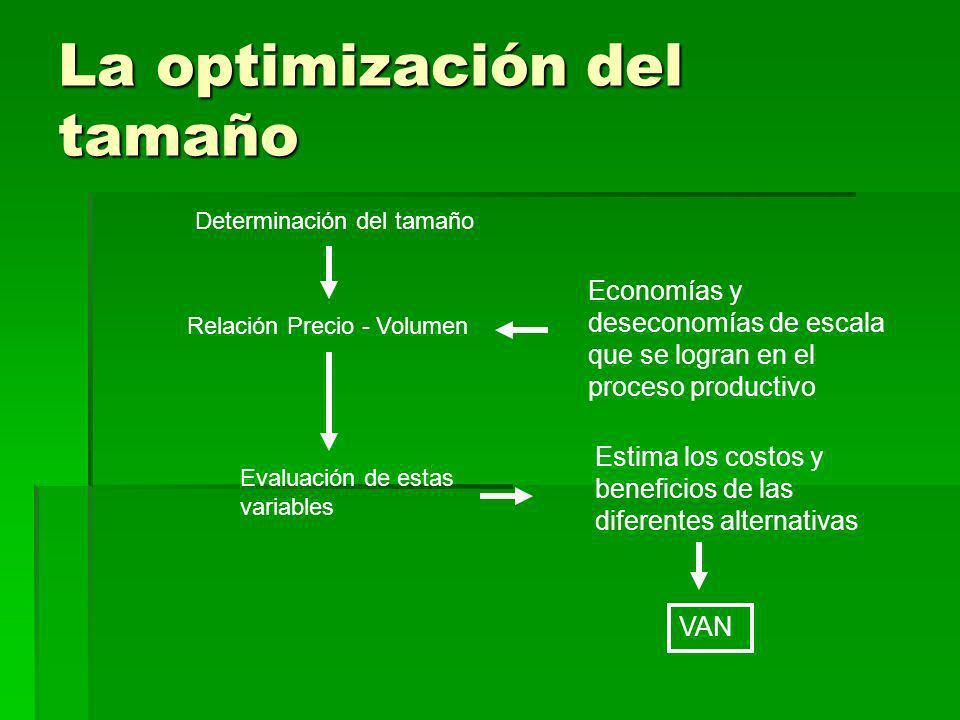 La optimización del tamaño Determinación del tamaño Relación Precio - Volumen Economías y deseconomías de escala que se logran en el proceso productiv