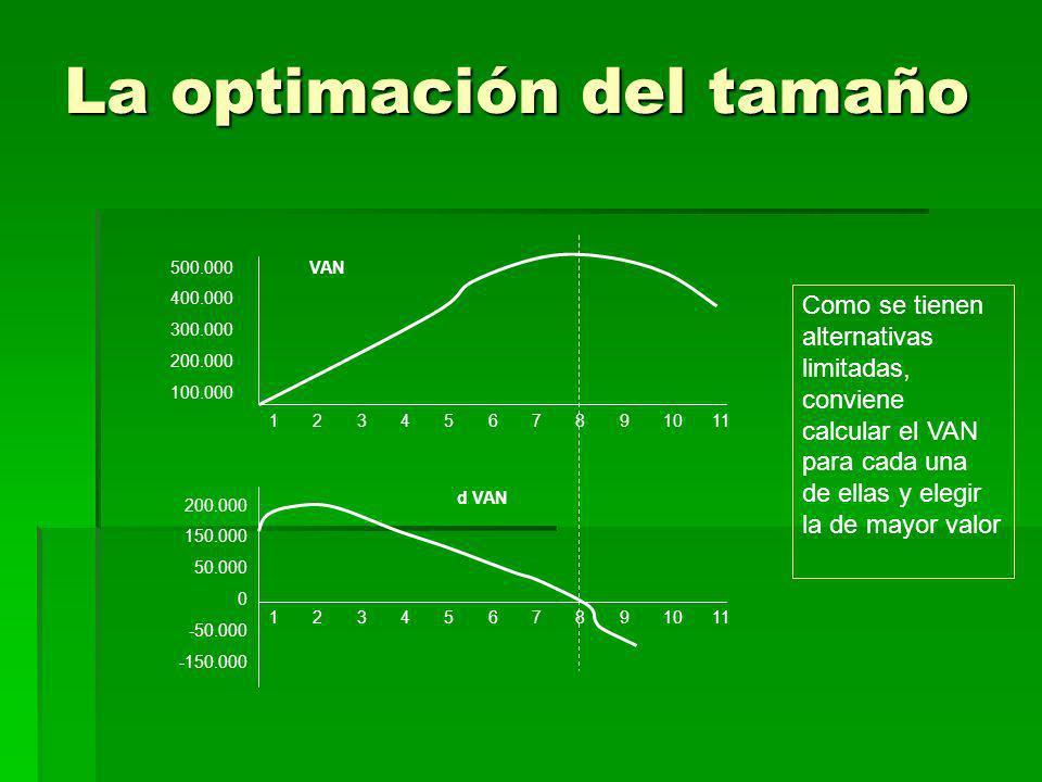 La optimación del tamaño 1 2 3 4 5 6 7 8 9 10 11 500.000 400.000 300.000 200.000 100.000 VAN d VAN 200.000 150.000 50.000 0 -50.000 -150.000 Como se t