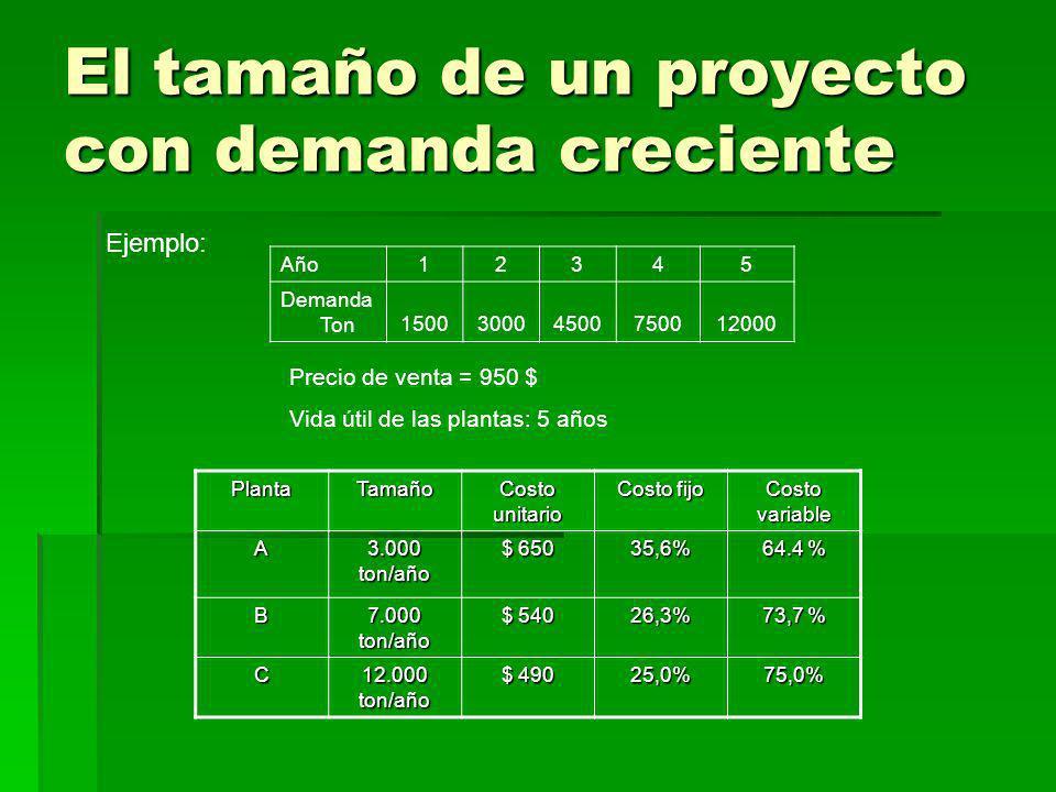 El tamaño de un proyecto con demanda creciente Año12345 Demanda Ton150030004500750012000 Ejemplo:PlantaTamaño Costo unitario Costo fijo Costo variable