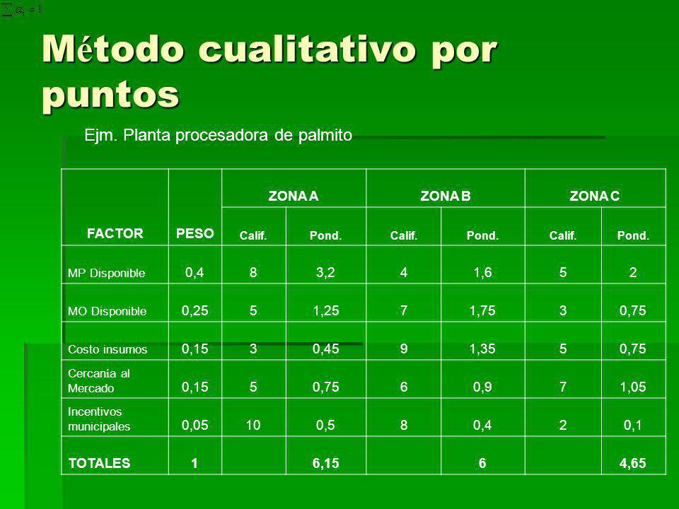 M é todo cualitativo por puntos Ejm. Planta procesadora de palmito FACTORPESO ZONA AZONA BZONA C Calif.Pond.Calif.Pond.Calif.Pond. MP Disponible 0,483