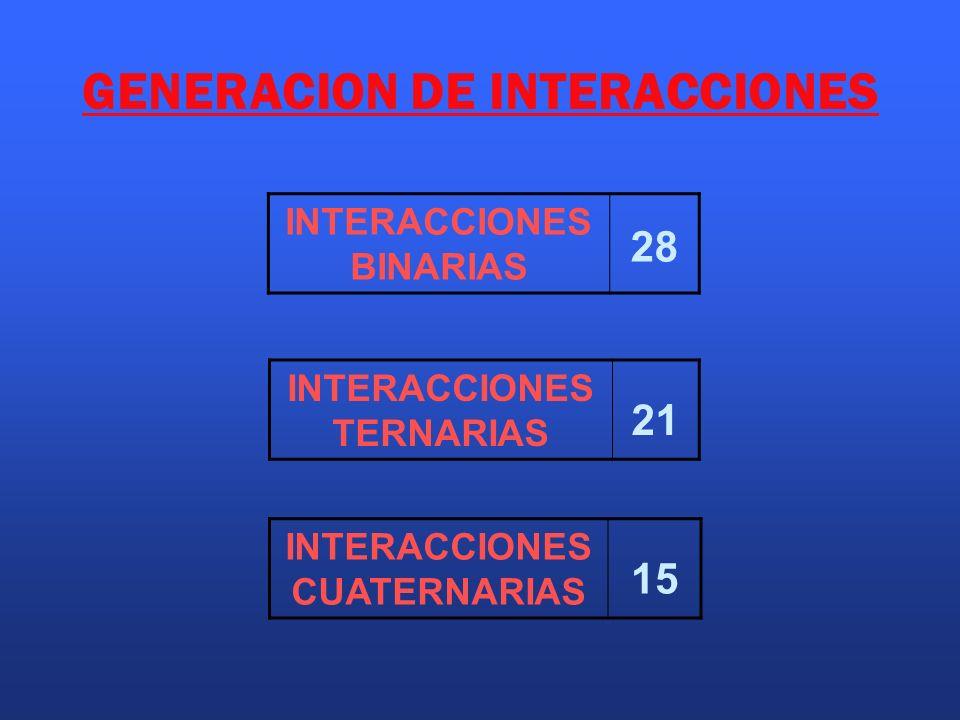 GENERACION DE INTERACCIONES INTERACCIONES BINARIAS 28 INTERACCIONES CUATERNARIAS 15 INTERACCIONES TERNARIAS 21