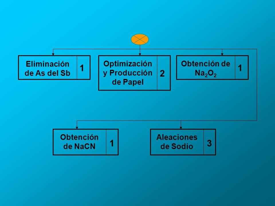 1 Eliminación de As del Sb 2 Optimización y Producción de Papel 3 Aleaciones de Sodio 1 Obtención de Na 2 O 2 1 Obtención de NaCN