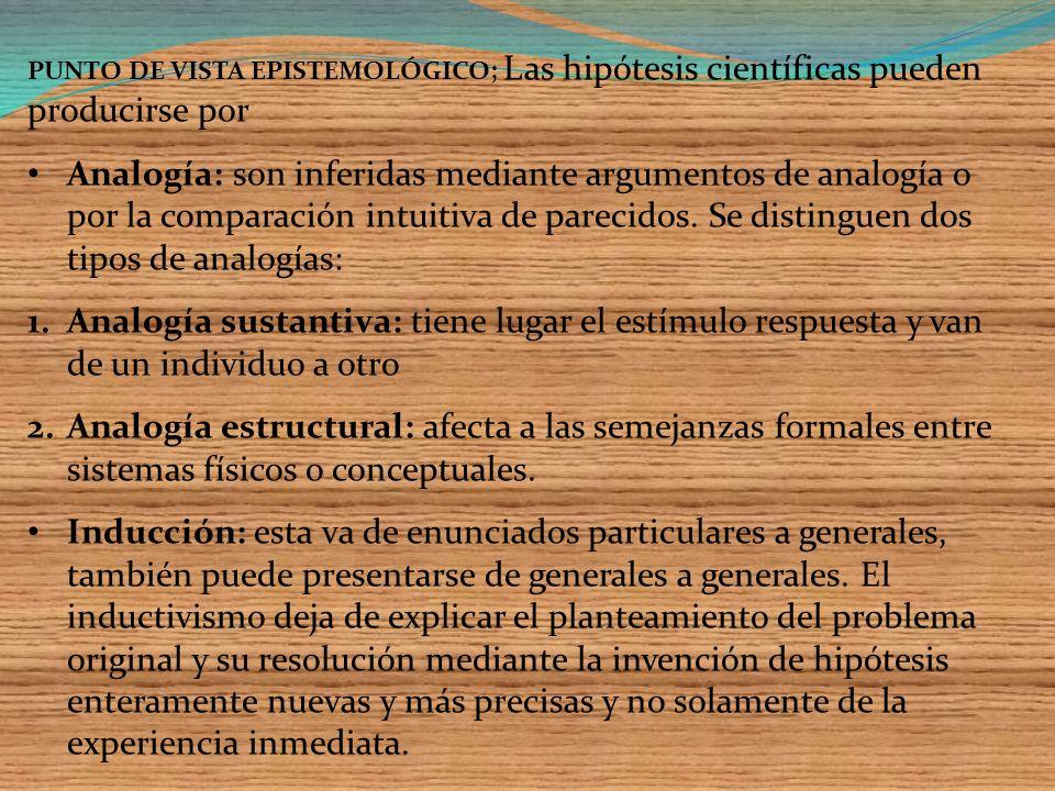 PUNTO DE VISTA EPISTEMOLÓGICO; Las hipótesis científicas pueden producirse por Analogía: son inferidas mediante argumentos de analogía o por la comparación intuitiva de parecidos.