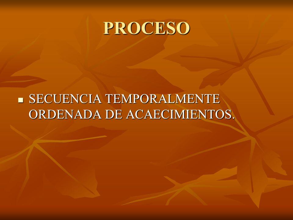 PROCESO SECUENCIA TEMPORALMENTE ORDENADA DE ACAECIMIENTOS. SECUENCIA TEMPORALMENTE ORDENADA DE ACAECIMIENTOS.