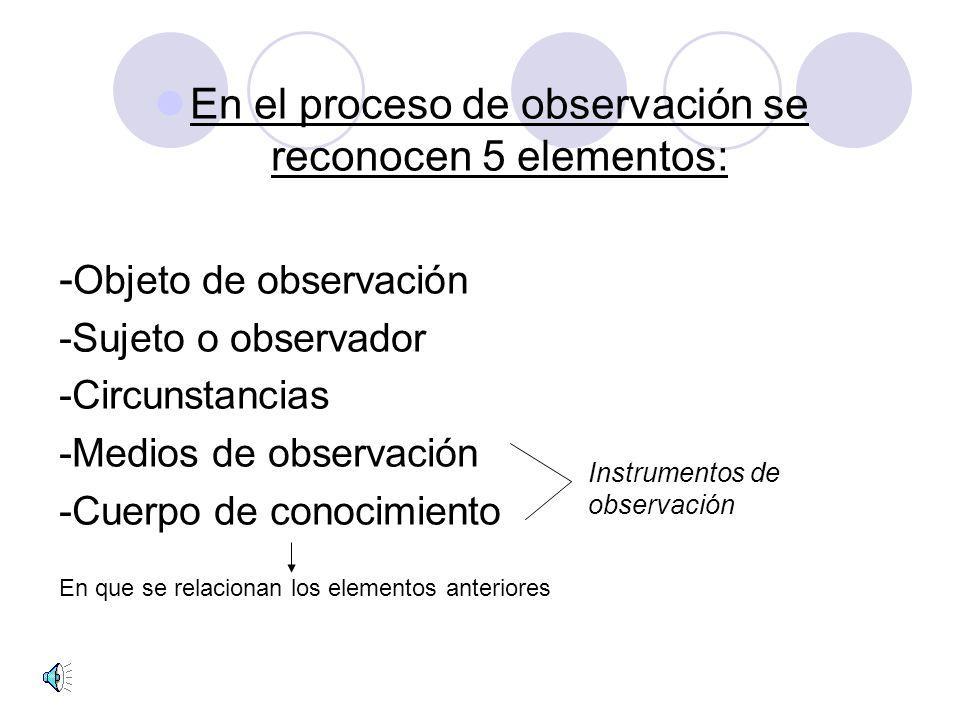 En el proceso de observación se reconocen 5 elementos: - Objeto de observación -Sujeto o observador -Circunstancias -Medios de observación -Cuerpo de conocimiento En que se relacionan los elementos anteriores Instrumentos de observación