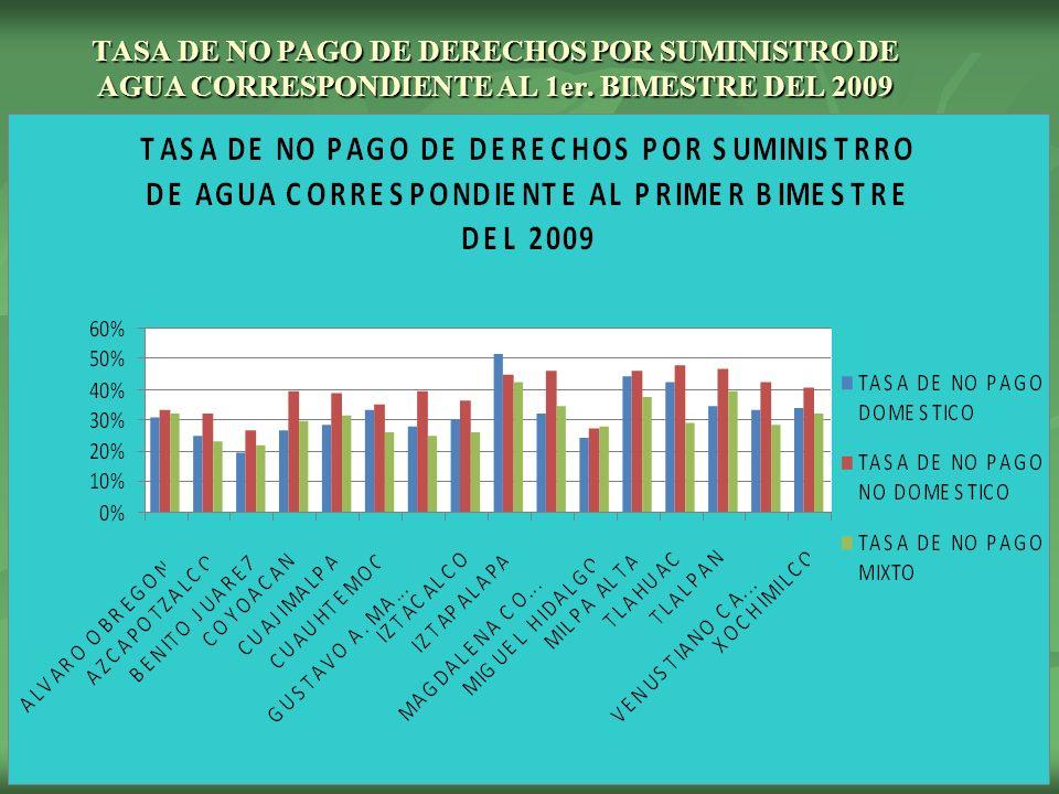 TASA DE NO PAGO DE DERECHOS POR SUMINISTRO DE AGUA CORRESPONDIENTE AL 1er. BIMESTRE DEL 2009