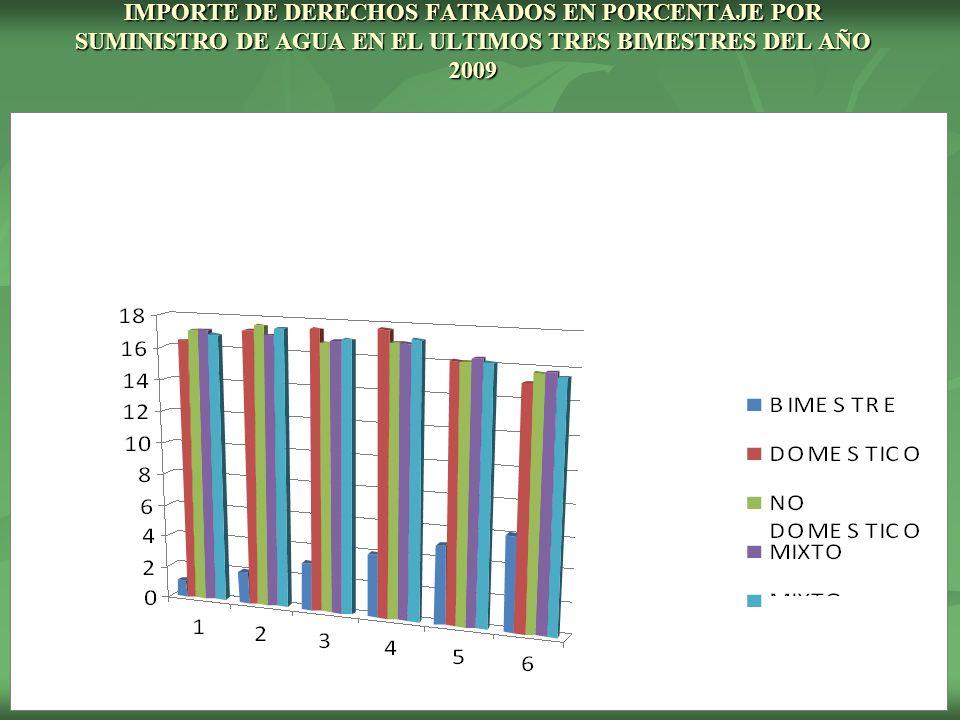 IMPORTE DE DERECHOS FATRADOS EN PORCENTAJE POR SUMINISTRO DE AGUA EN EL ULTIMOS TRES BIMESTRES DEL AÑO 2009