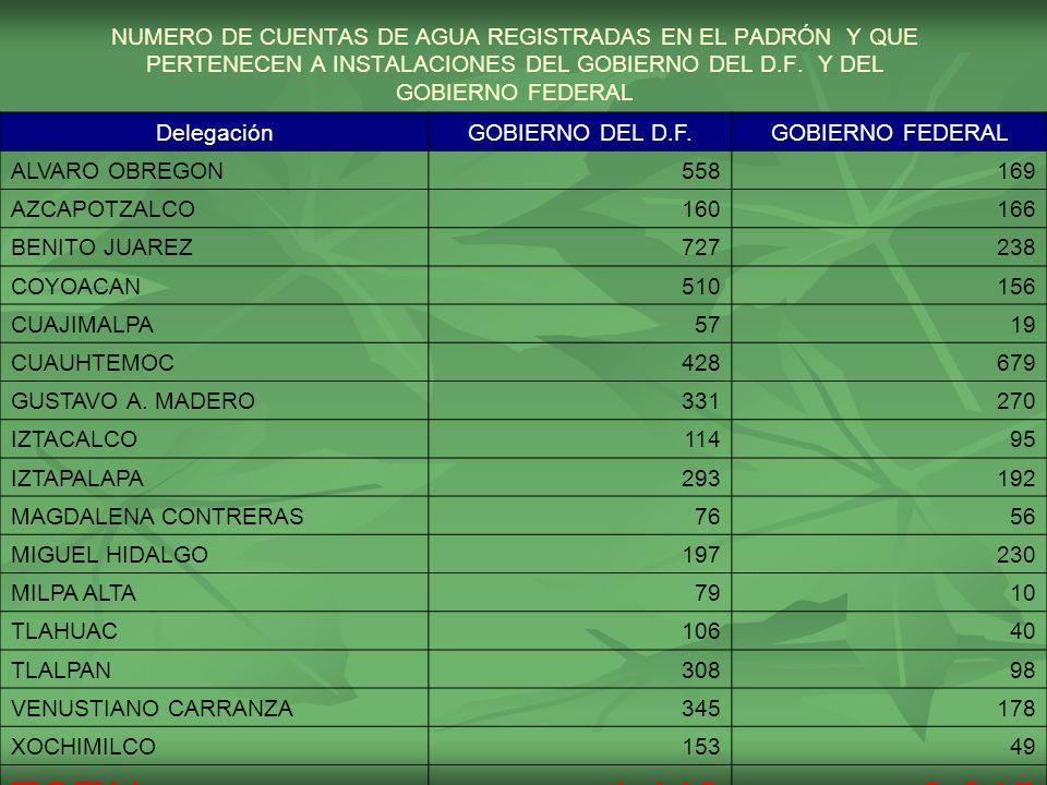 NUMERO DE CUENTAS DE AGUA REGISTRADAS EN EL PADRÓN Y QUE PERTENECEN A INSTALACIONES DEL GOBIERNO DEL D.F.