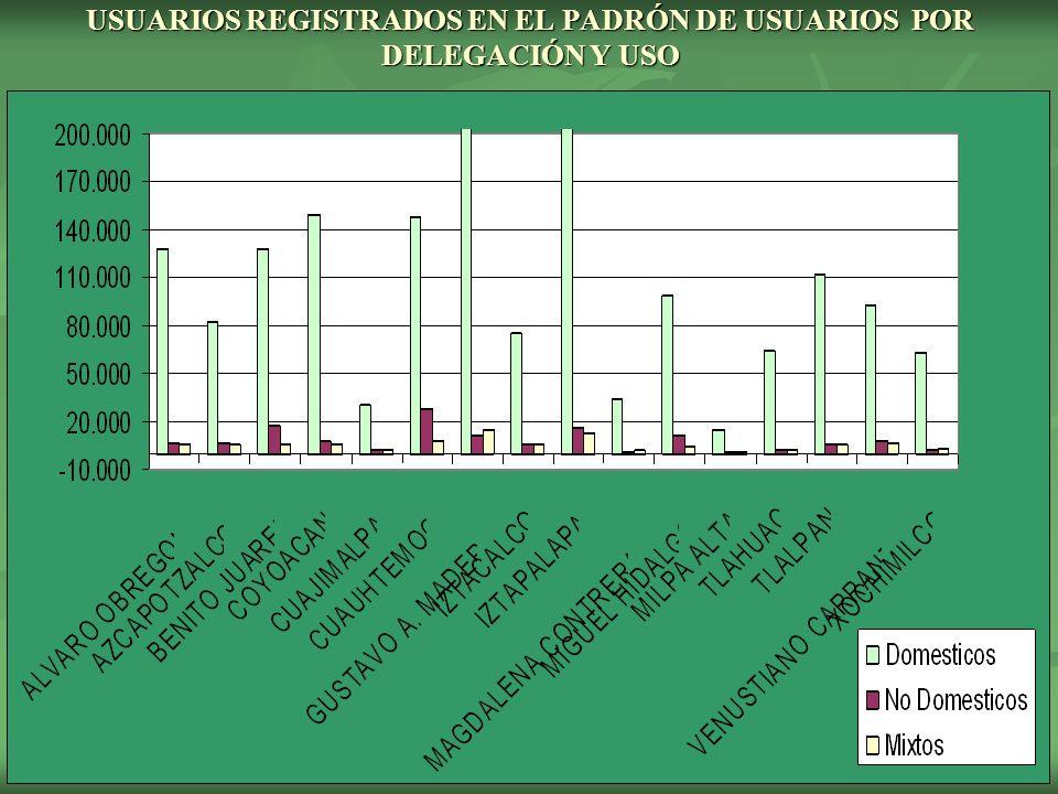 USUARIOS REGISTRADOS EN EL PADRÓN DE USUARIOS POR DELEGACIÓN Y USO