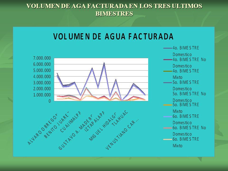 VOLUMEN DE AGA FACTURADA EN LOS TRES ULTIMOS BIMESTRES