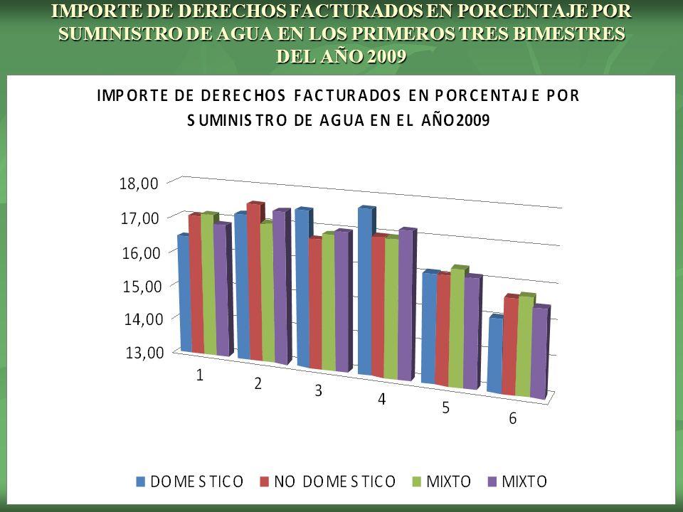 IMPORTE DE DERECHOS FACTURADOS EN PORCENTAJE POR SUMINISTRO DE AGUA EN LOS PRIMEROS TRES BIMESTRES DEL AÑO 2009