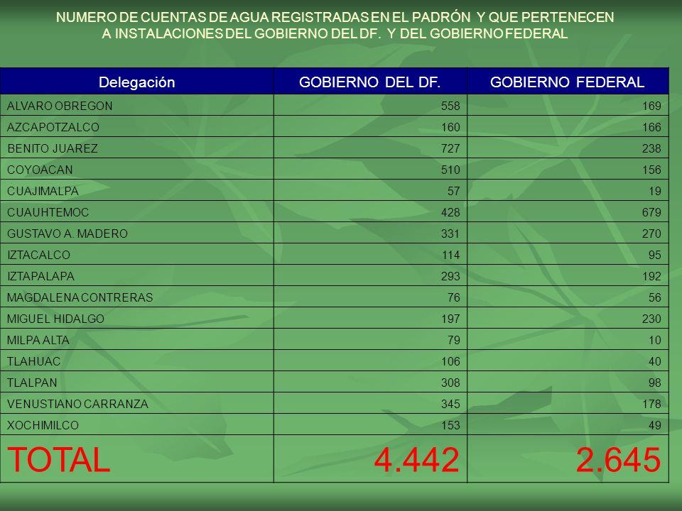 NUMERO DE CUENTAS DE AGUA REGISTRADAS EN EL PADRÓN Y QUE PERTENECEN A INSTALACIONES DEL GOBIERNO DEL DF. Y DEL GOBIERNO FEDERAL DelegaciónGOBIERNO DEL