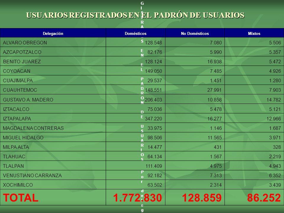 USUARIOS REGISTRADOS EN EL PADRÓN DE USUARIOS USUARIOS REGISTRADOS EN EL PADRON DE USUARIOS USUARIOS REGISTRADOS EN EL PADRON DE USUARIOS Por delegación y usoPor delegación y uso USUARIOS REGISTRADOS EN EL PADRON DE USUARIOS USUARIOS REGISTRADOS EN EL PADRON DE USUARIOS Por delegación y usoPor delegación y uso DelegaciónDomésticosNo DomésticosMixtos ALVARO OBREGON128.5487.0805.506 AZCAPOTZALCO82.1765.9905.357 BENITO JUAREZ128.12416.9385.472 COYOACAN149.0507.4854.926 CUAJIMALPA29.5371.4511.280 CUAUHTEMOC148.55127.9917.903 GUSTAVO A.